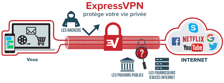 ExpressVPN sécurité avis