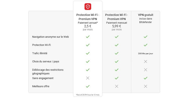 Avis sur Bitdefender VPN prix