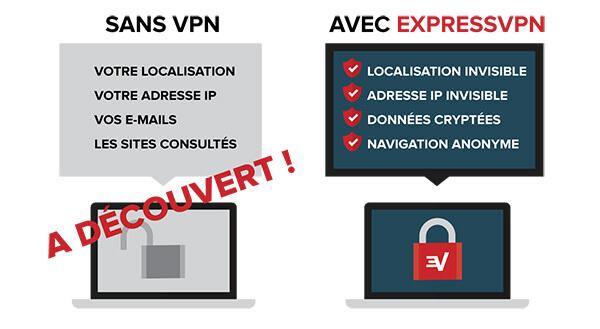 ExpressVPN-Sécurité