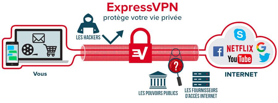 ExpressVPN-sécurité-avis