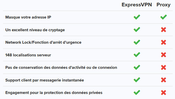 Différences VPN et Proxy