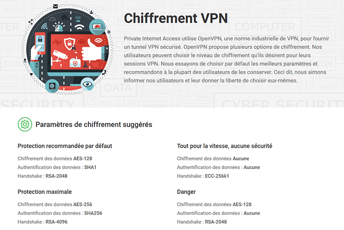 Chiffrement Private Internet Access
