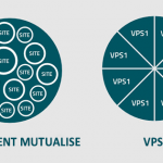 Hébergement mutualisé ou VPS
