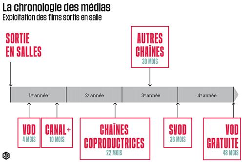 Chronologie médias France