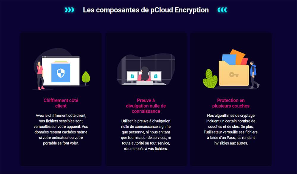 pCloud Encryption